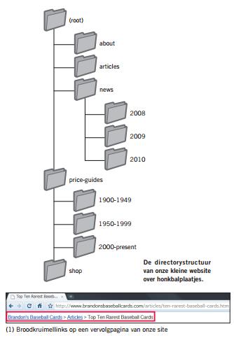 Folderstructuur kleine websites met breadcrumbs