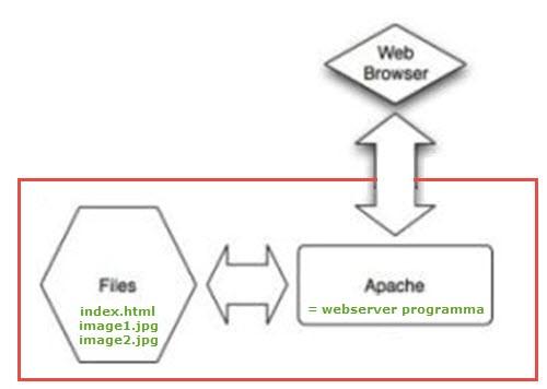 Relatie tussen webserver en webbrowser