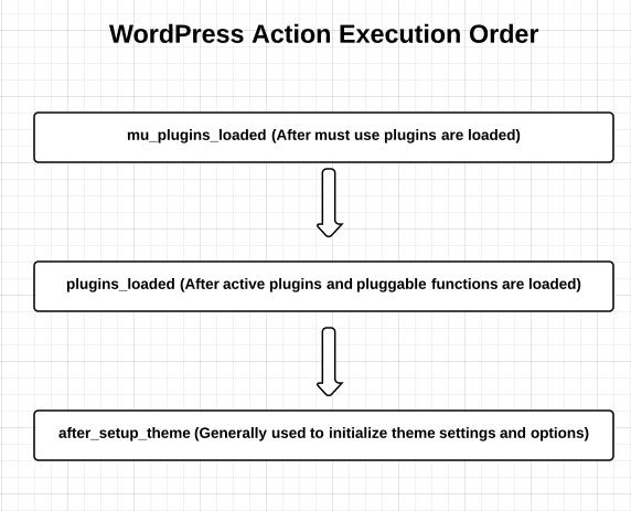 WordPress action execution order