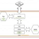 Klassieke server opzet met Linux besturingssysteem