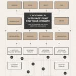 Lettertype website stroomdiagram